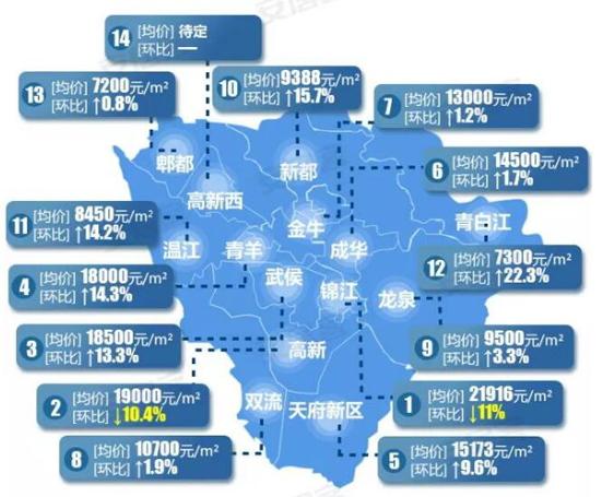 9月成都房价地图 买套90㎡房总价分别要多少?图片