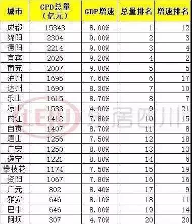 四川省2019年GDP是多少_四川省的成都2019年GDP出炉,在国内排名情况怎样